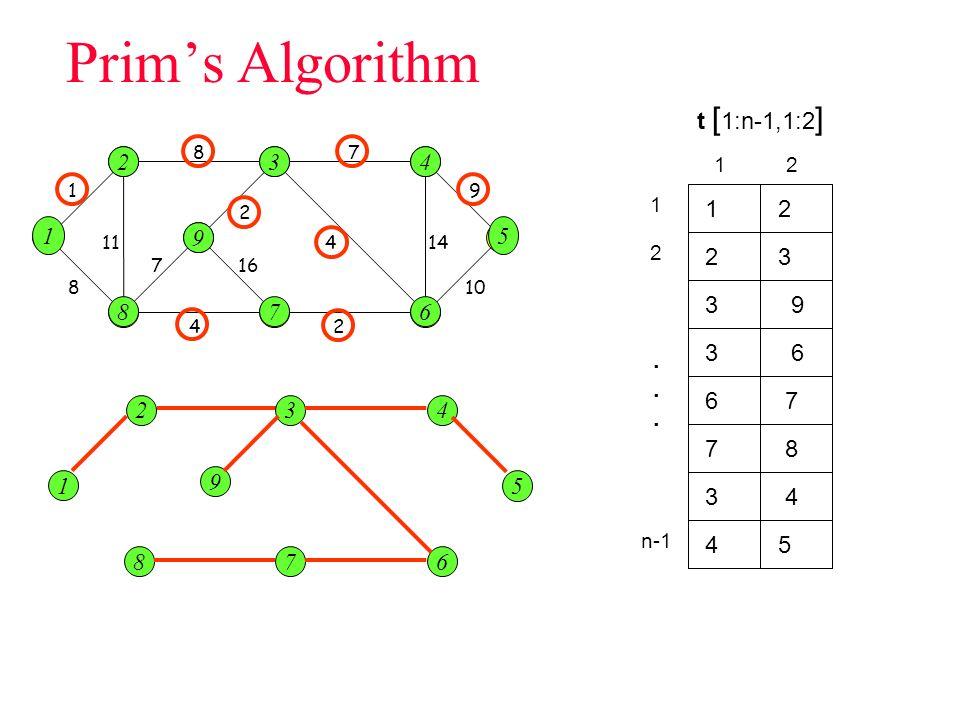 Prim's Algorithm t [1:n-1,1:2] 2 2 3 3 4 4 1 2 1 1 i 5 9 5 2 3 3 9 8 8